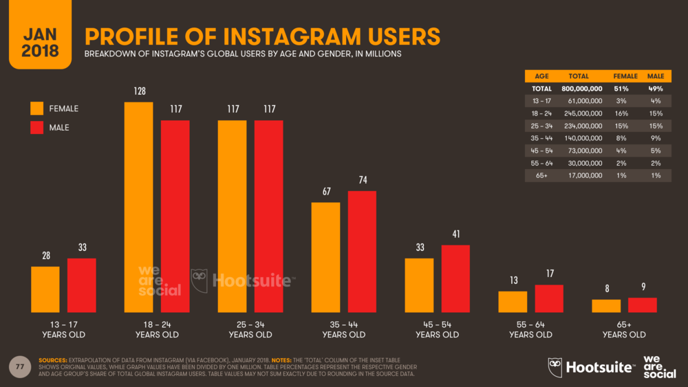 Profile of global Instagram users by age and gender, January 2018
