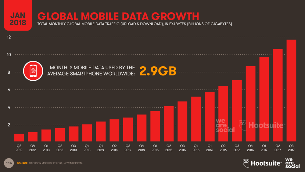 Global average monthly mobile data consumption per smartphone