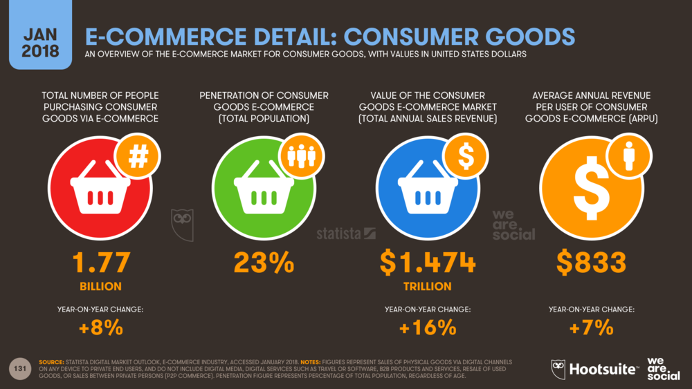 E-commerce overview: global spend on consumer goods