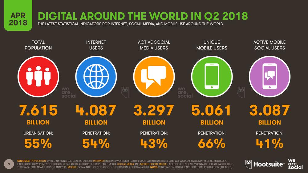 Global Digital Statshot, April 2018