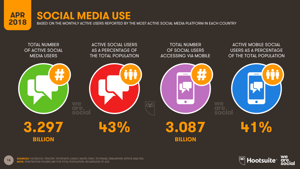 Global Social Media Users in April 2018