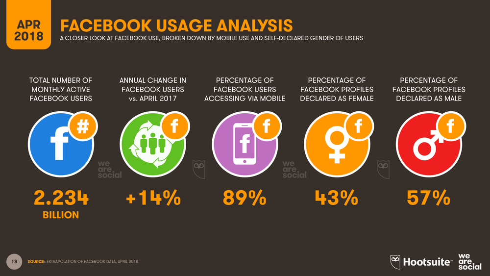 Global Facebook Users in April 2018