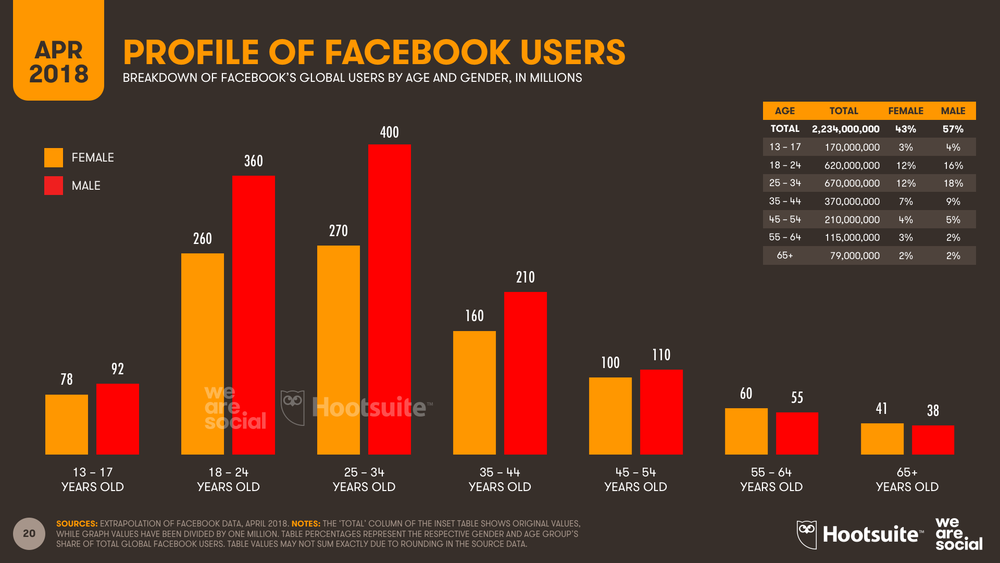 Facebook User Profile by Age and Gender, April 2018