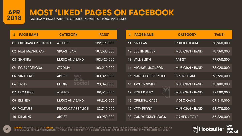 Top Facebook Pages by Number of Page Likes, April 2018