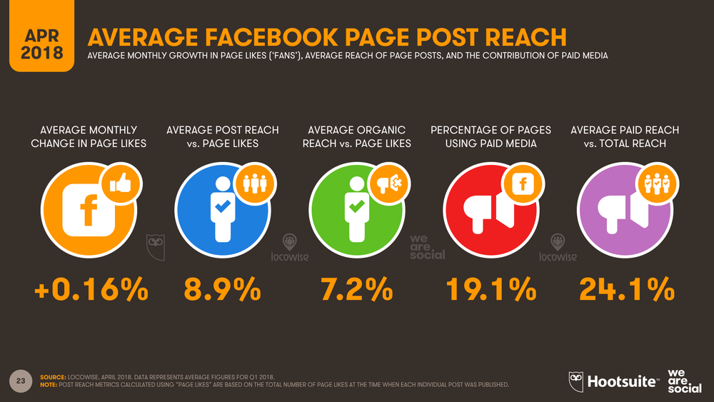 Average Facebook Page Post Reach, Q1 2018