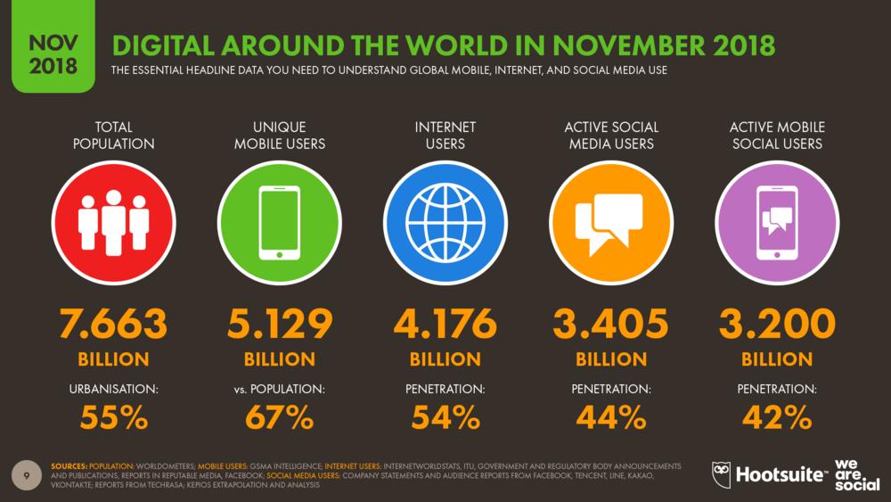Global Digital Overview November 2018