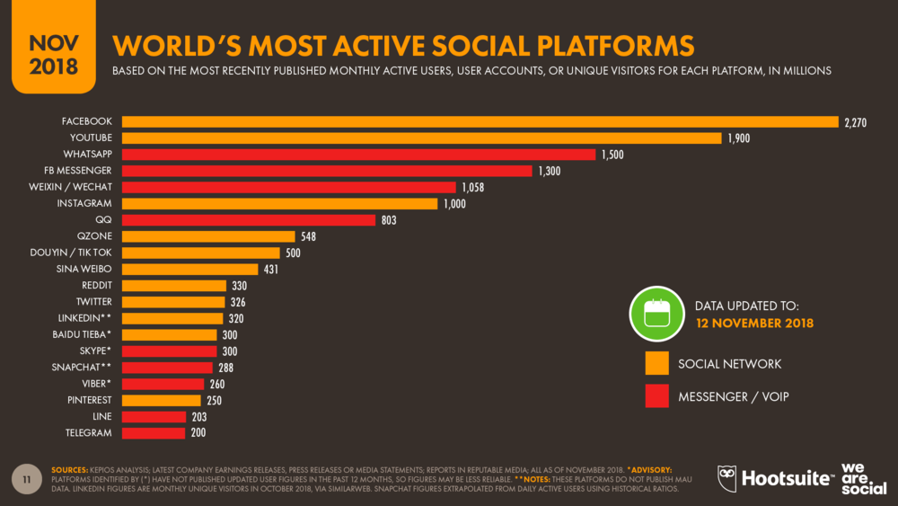 Social Media Global Platform Ranking November 2018