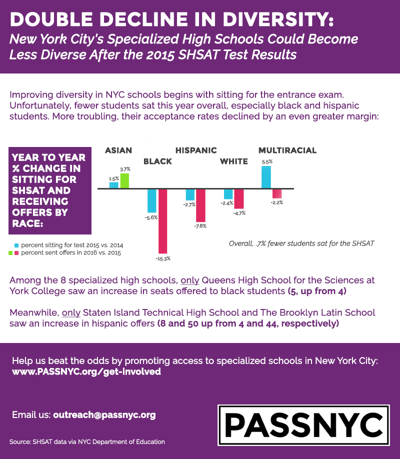 diversity_decline_infographic_NYC_education_SHSAT_specialized_high_school