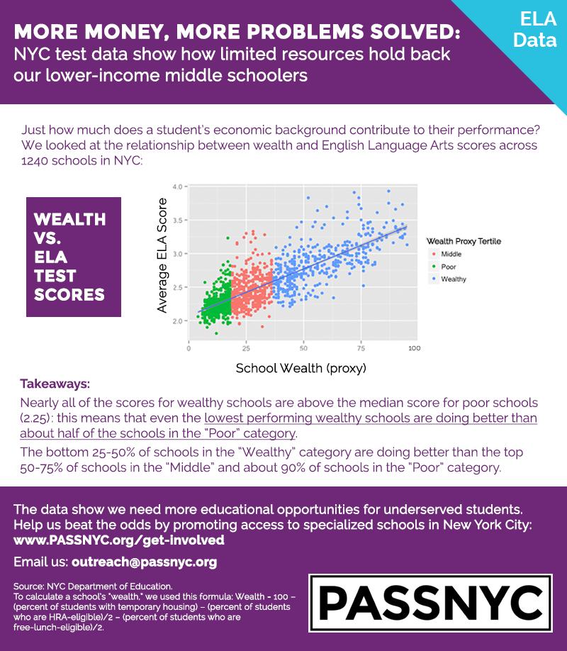 infographic ELA scores