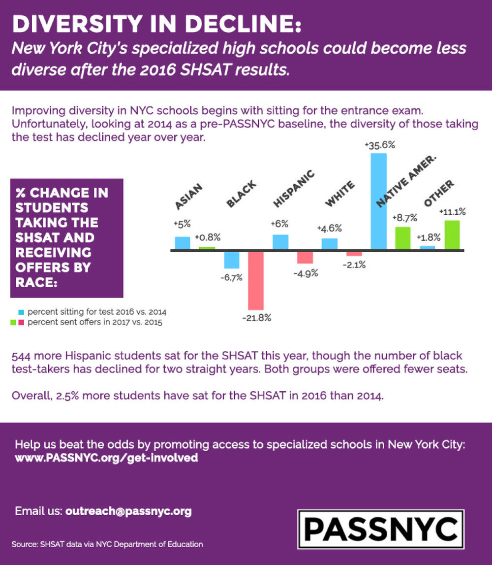 Why Talented Black And Hispanic >> Infographic 2016 Stats Show Fewer Black And Hispanic Students Get