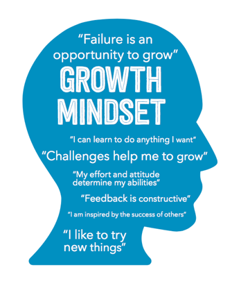 Growth Mindset Rules:  - 1) Learn at all times and at all costs.2) Effort is what activates my ability.3) Mistakes and setbacks are a natural part of learning.