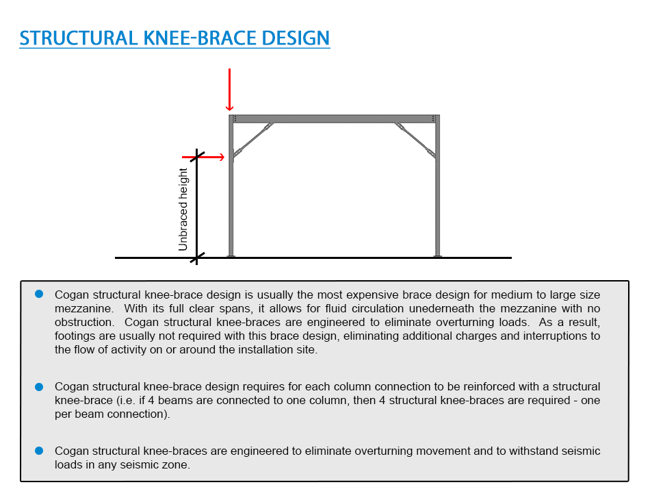 Structural Knee-Brace