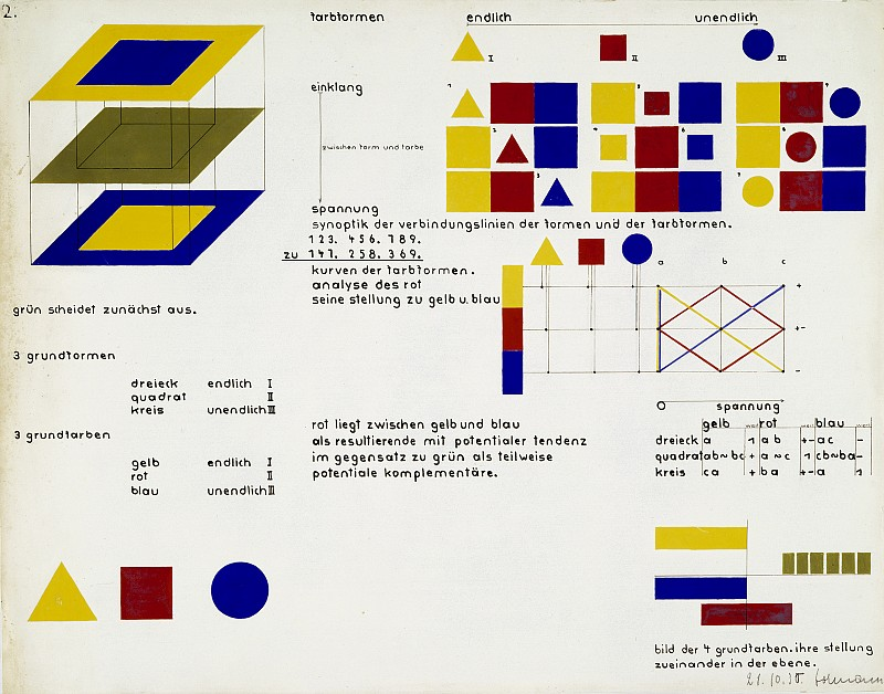 Heinrich-Siegfried Bormann, Illustration of the four primary colours: their planar relation to each other (study from Kandinsky's course), 1930