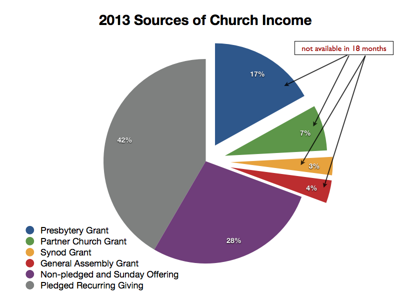 Current sources of income. Note what happens in 2015