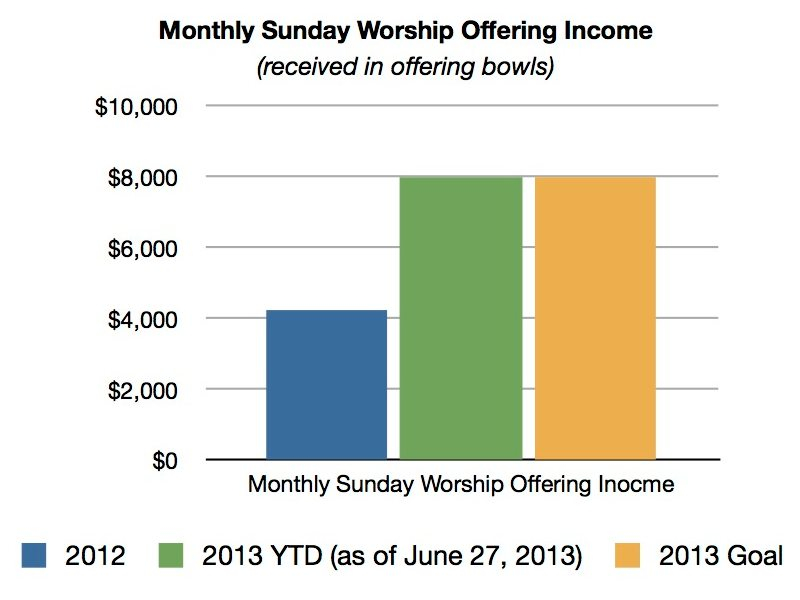 This is income that's hard to budget because the Sunday offering fluctuates dramatically.