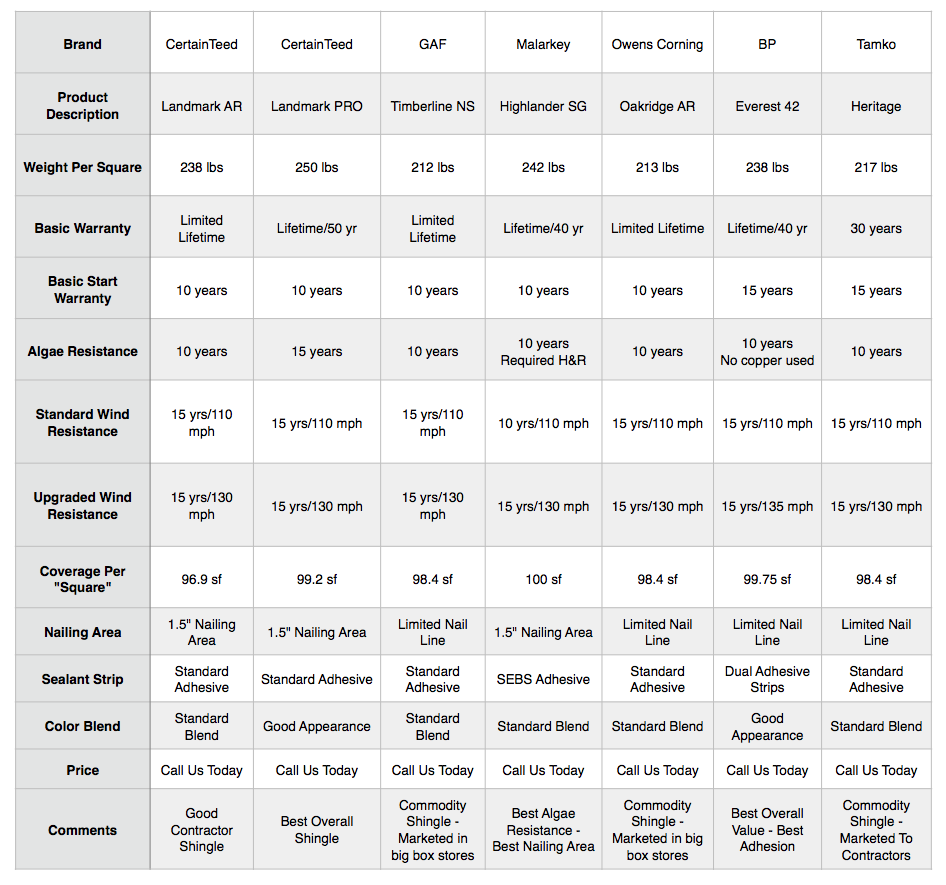 Shingle Comparison Chart Murphy S Roofing Supply