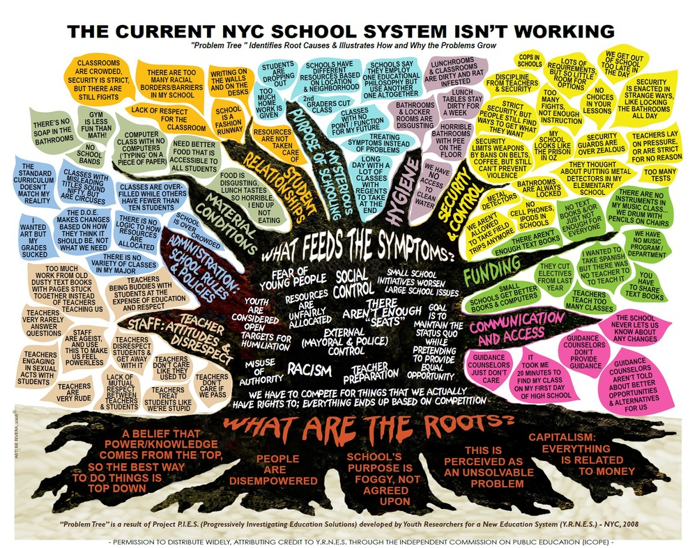 YRNES Problem Tree--School System is Not Working