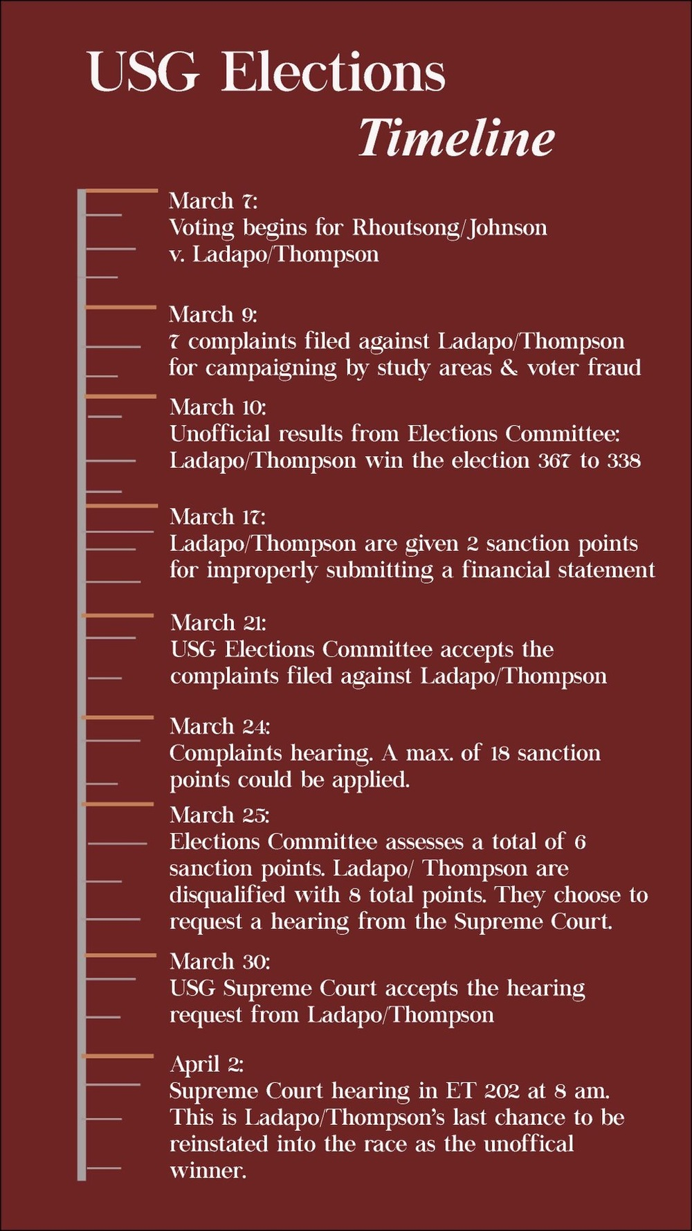 A timeline of the USG elections, courtesy of Cassandra Govert.