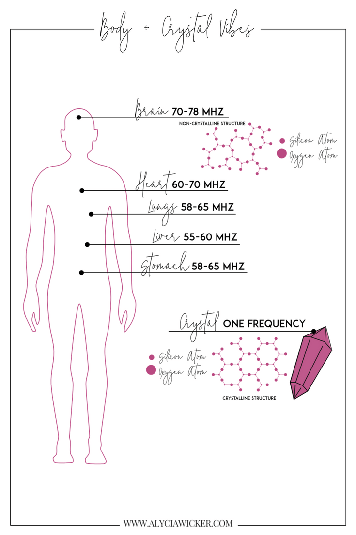 Body+Crystal+Frequencies (1).png