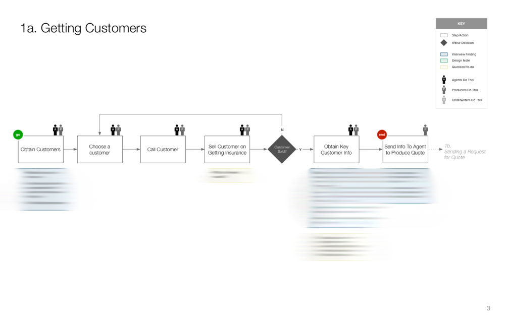 One segment of the entire agent workflow; research insights, design musts, and questions are collected in each step