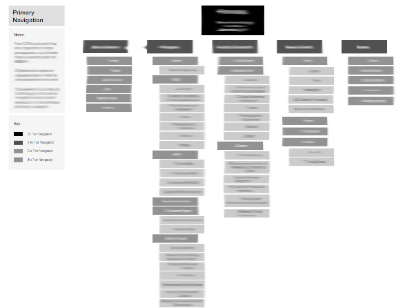 Top level navigation of the entire UCLA Anderson website (blurred to protect client work)