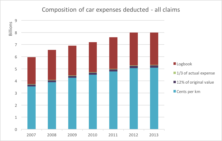 SD composition of car expense deductions - all claims
