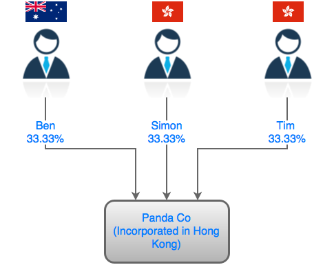 Figure 1: Panda Co ownership structure