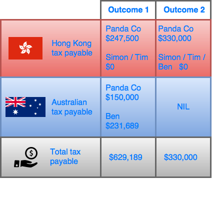 Figure 4: Comparison of total tax payable depending on whether Ben move to Hong Kong or not. Under Option 1, Ben continues to work on the Panda Co business from Australia. Under Option 2, Ben moves to Hong Kong permanently,.
