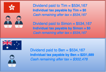 Figure 3: Tax payable on dividends from Panda Co.