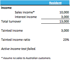 Figure 2: Active income test