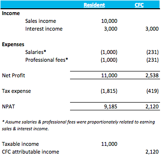 Figure 3: Resident vs CFC income calculation