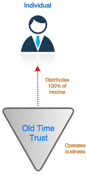 Figure 1: stage one of the model structure