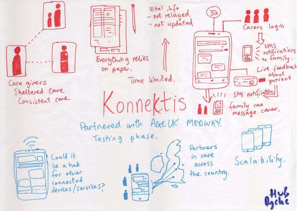 iot-sketches-konnektis.jpg