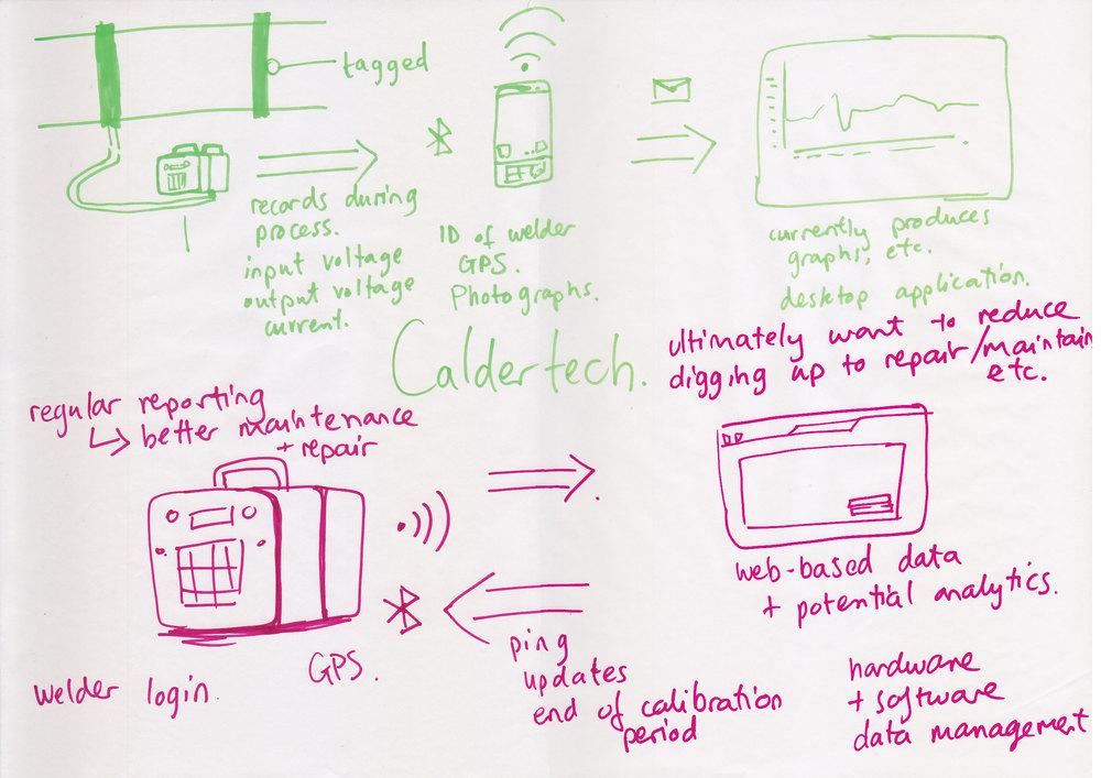 iot-sketches-caldertech.jpg