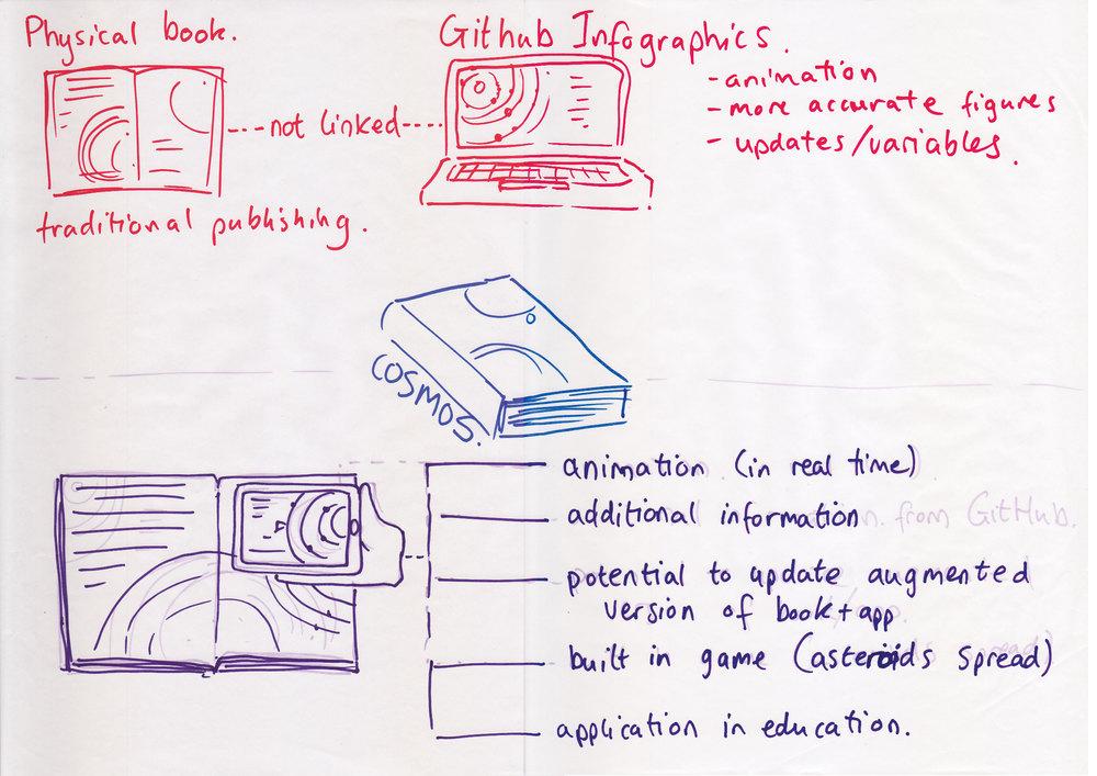 iot-sketches-imactivatestuart.jpg