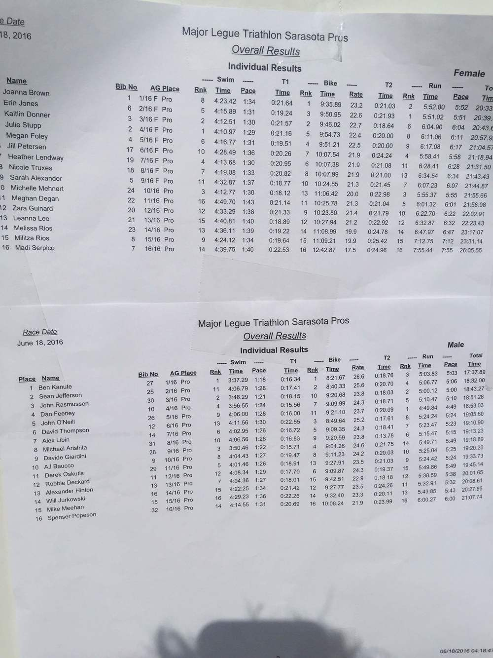 Individual splits across the board