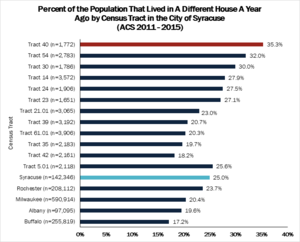 Housing Stability — Innovate Syracuse