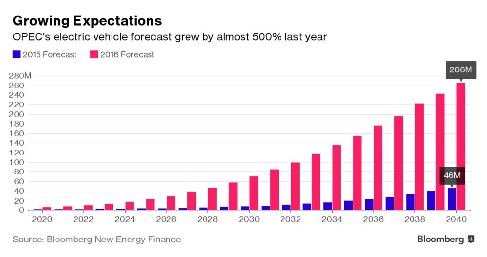 OPEC WOO 2016 vs 15.png