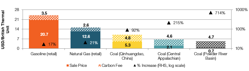 Exhibit 2:  Price increase at $49/t CO2 over 2017 U.S. levels. China coal for reference only. Source: U.S. Energy Information Authority, statistica.com, Radiant Value analysis