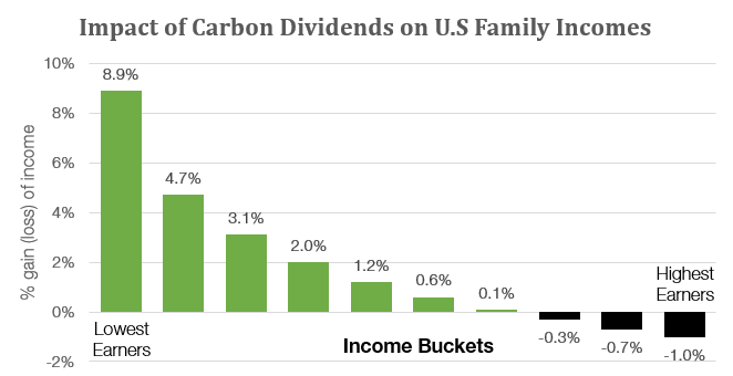 Exhibit 1:  Net after-tax income impact at $49/t CO2- equivalent by income decile. Source: Office of Tax Analysis, U.S. Treasury