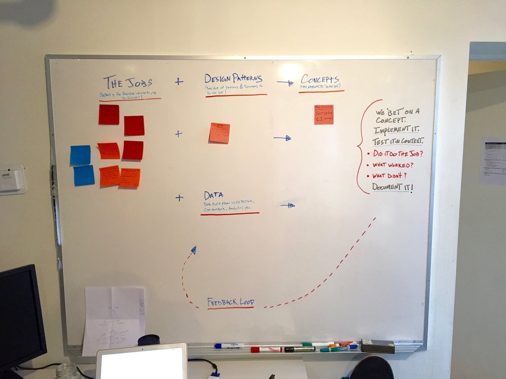 "A visualized system for moving ""jobs"" through the process of using known design patterns & data. We come up with concepts, implement one, and test it in context. Did it do the job? What worked? What didn't? Then we document our findings to contribute to the data for future iterations or evolutions of that ""job""."
