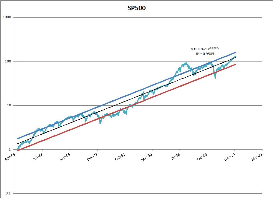 sp500.trend
