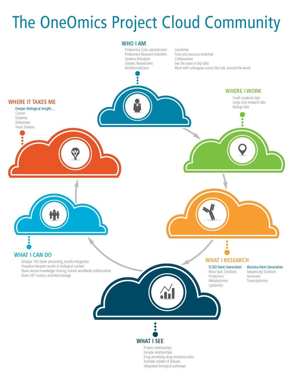 OneOmics-Illumina_infographic_D1B_Page_3.jpg