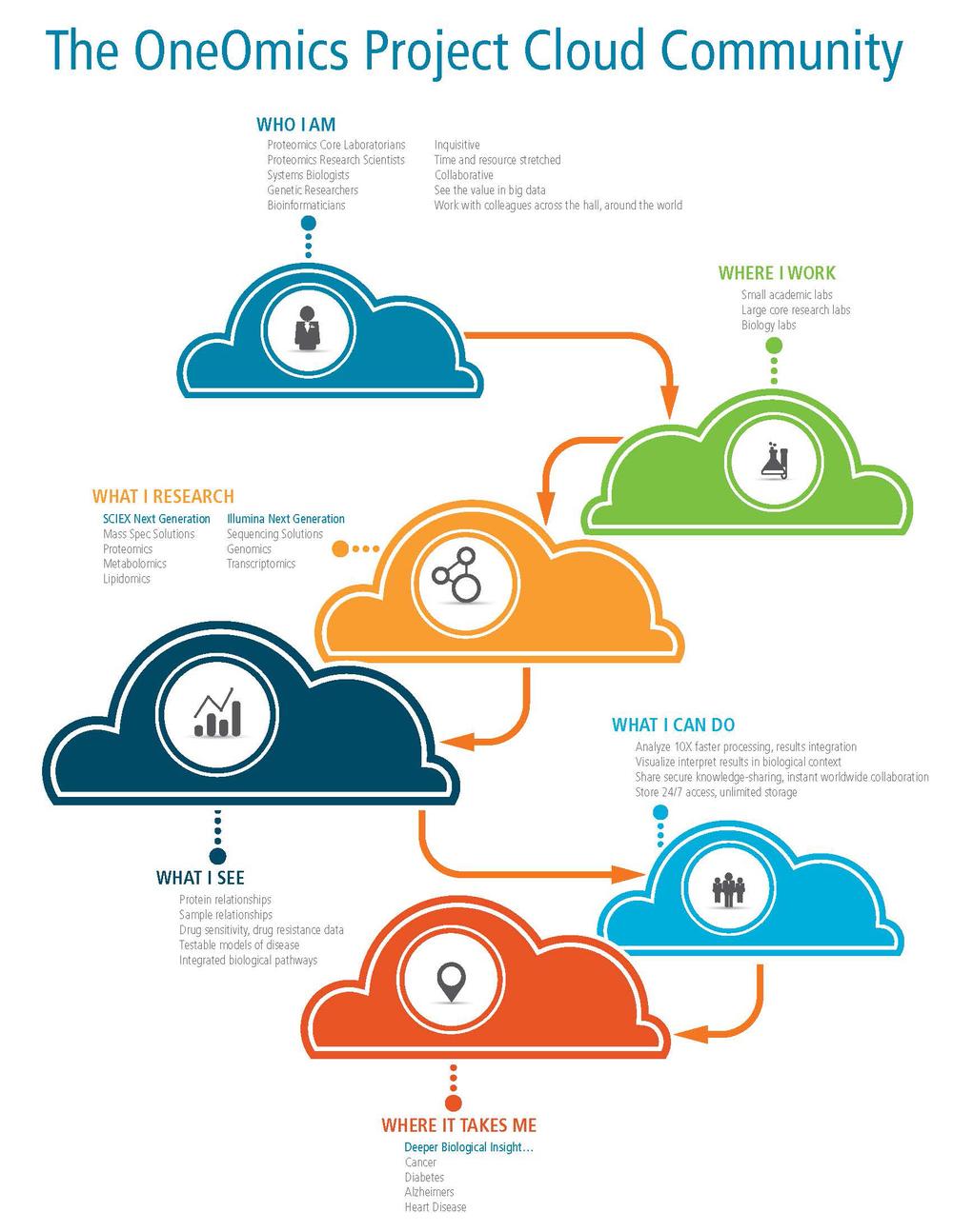 OneOmics-Illumina_infographic_D1B_Page_2.jpg