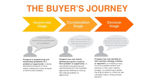 Source: How to map content to the buyer's journey, Hubspot 2014.
