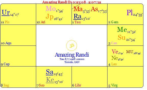 The Amazing Randi's Vedic chart