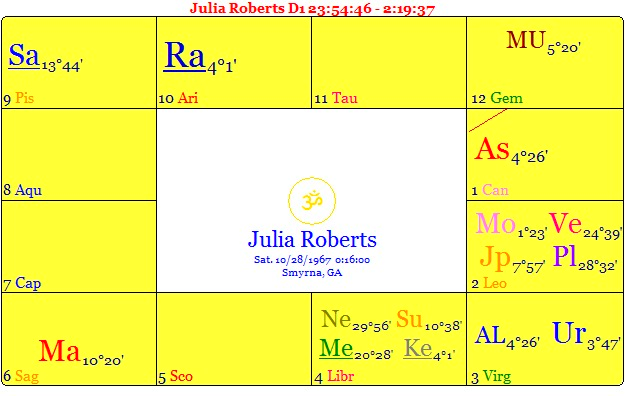 Julia Me A Tale Of Two Lagnas Fred Abong Astrology