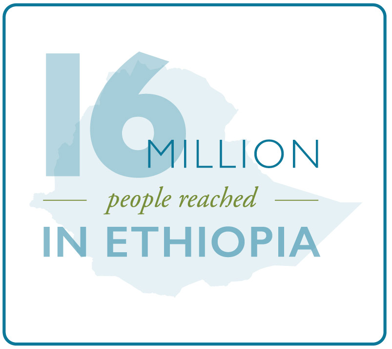 An estimated 16 million adults and children reached by MSH projects in Ethiopia.