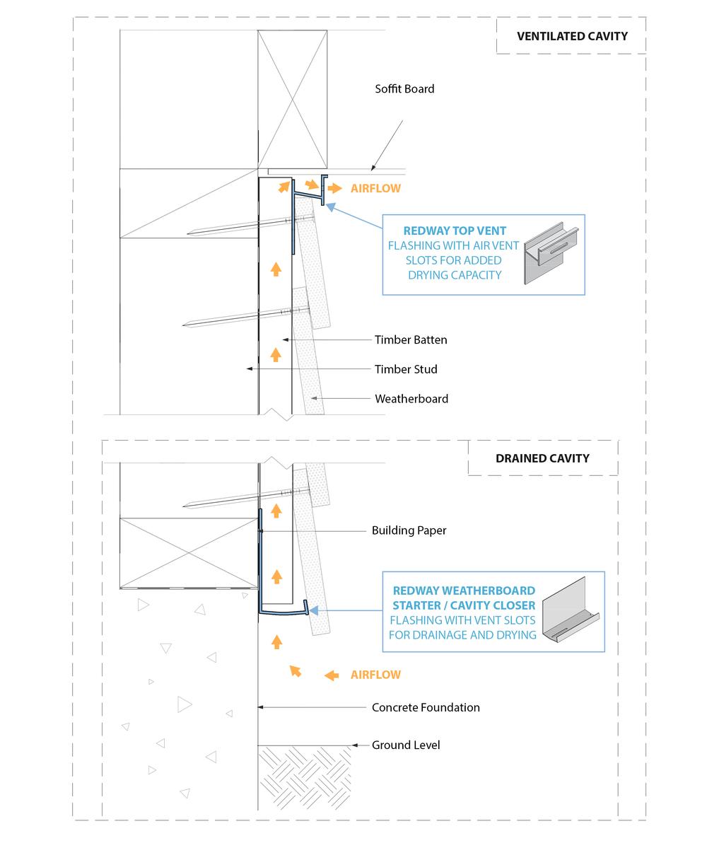 Weatherboard Cavity Closers E2 Redway Flashings