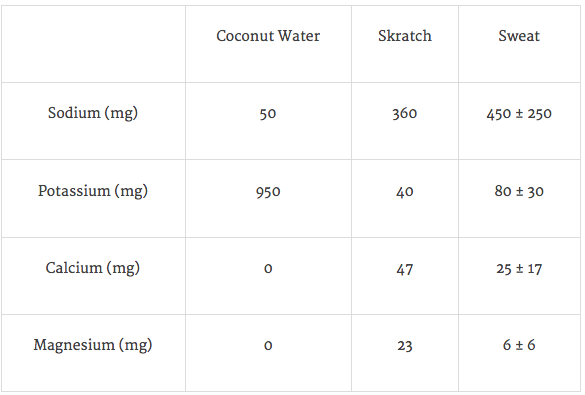 Table 1. Electrolyte Content in 16 oz of Coconut Water, Skratch Sport Hydration Drink Mix, and Sweat.